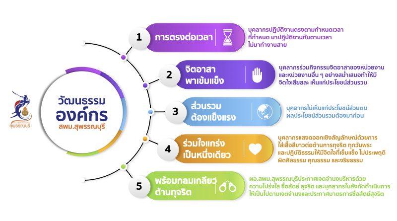 วัฒนธรรมองค์กร สพม.สุพรรณบุรี